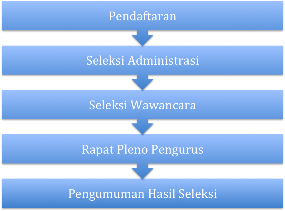 proses seleksi penerima beasiswa kamajaya